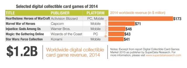 Top những game thu thập thể bài có doanh thu cao trong năm 2014