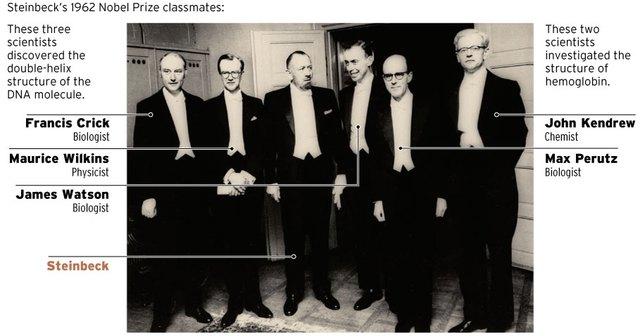 Danh sách những người đạt giải Nobel năm 1962.