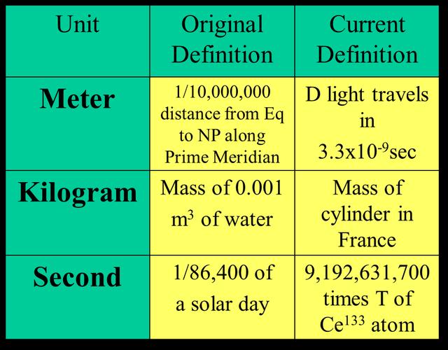 So sánh định nghĩa cũ và mới của 1 số đơn vị đo lường.