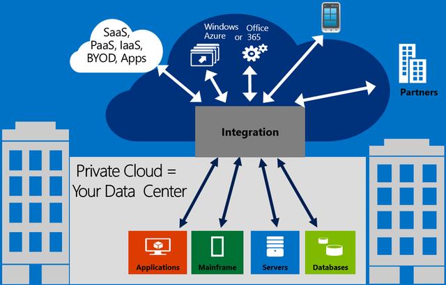 Đám mây lai kết hợp các sức mạnh điện toán của cloud và ứng dụng, dữ liệu của server riêng
