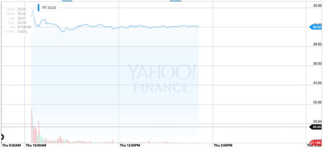 Mức tăng đáng kinh ngạc của cổ phiếu Fitbit trên sàn giao dịchchứng khoán New York.