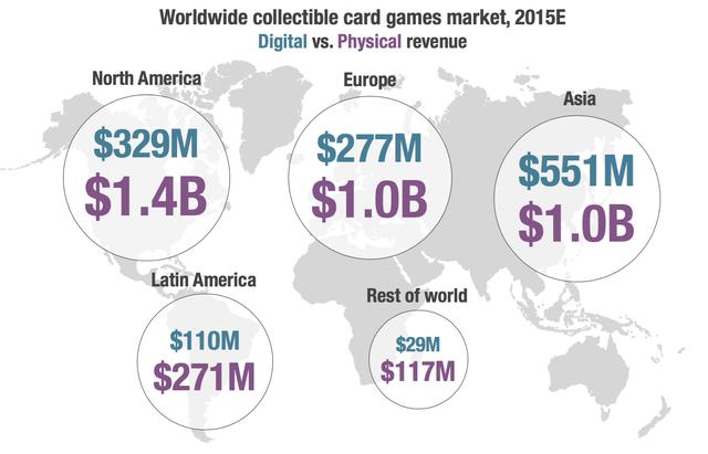 Dự kiến thị trường game thu thập thể trên toàn cầu trong năm 2015, doanh thu kỹ thuật số và vật lý