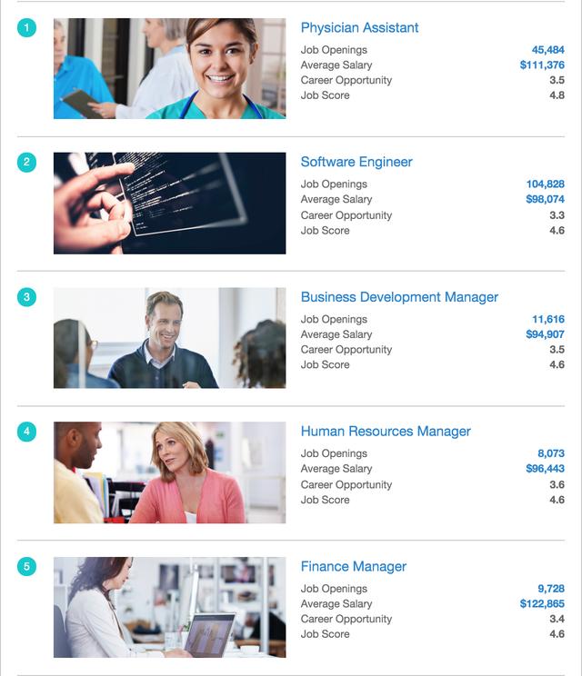 Top 5 ngành nghề dẫn đầu bảng xếp hạng.