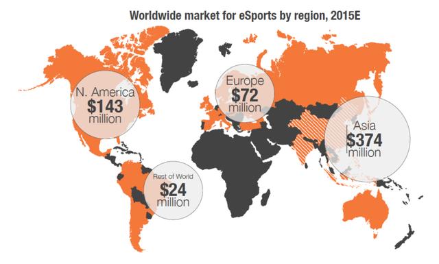 Dự tính thị trường eSports từng khu vực trên thế giới trong năm 2015