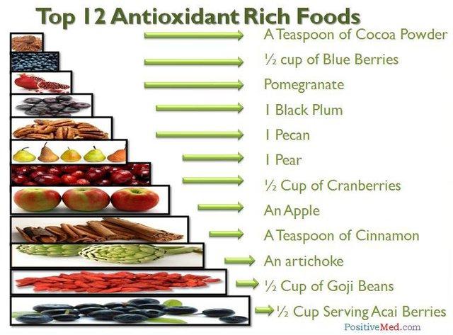 ... và những loại thức ăn chứa chất chống oxy liệu thực sự gây ra bệnh ung thư da?