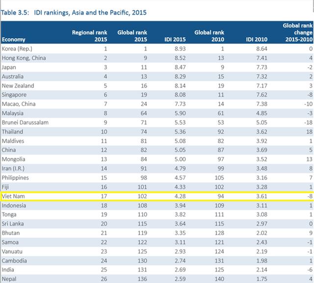 Việt Nam tụt dốc khá mạnh trên bảng xếp hạng Internet toàn cầu.