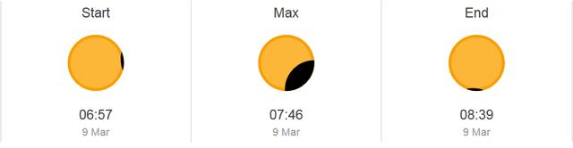 Thời điểm có thể quan sát nhật thực tại Hà Nội, hiện tượng sẽ kéo dài 1h43p.