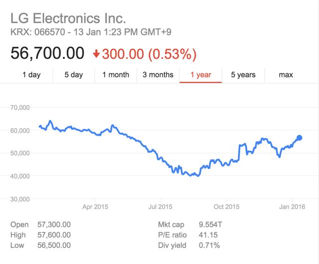 LG vẫn đang gặp khó khăn do thị trường smartphone và TV chững lại.