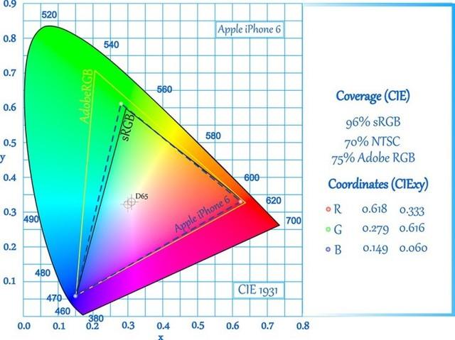 Không gian màu trên LG G4.