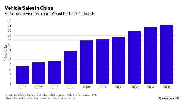 Doanh số bán xe tại Trung Quốc đã tăng gấp ba lần trong vòng một thập kỷ qua (từ 2006 đến 2015).
