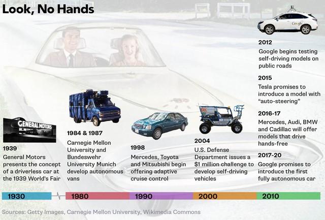 Ý tưởng về xe tự động dù đã xuất hiện từ lâu nhưng chưa có sản phẩm thương mại thực sự nào.