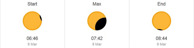 Thời điểm có thể quan sát nhật thực tại Đà Nẵng, hiện tượng sẽ kéo dài 1h59p.