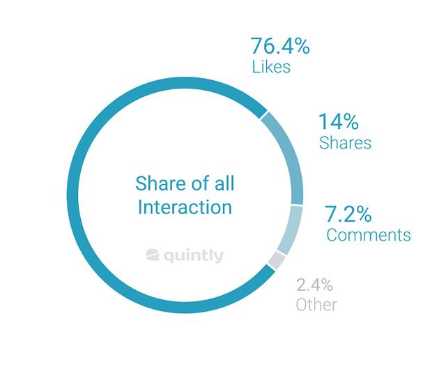 Reactions trên Facebook bị thất sủng khi chỉ đạt 2,4%, trong khi Like đạt tới 76,4% lượt sử dụng.