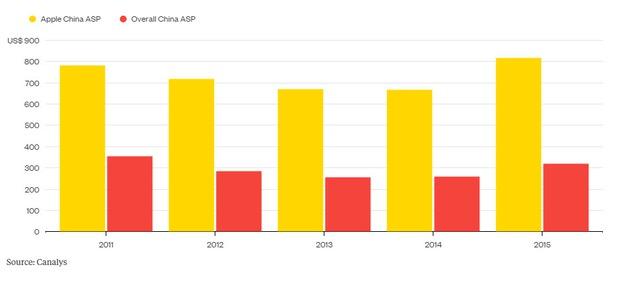 Mức giá smartphone trung bình tại Trung Quốc (Nguồn: Canalys) Màu vàng: Mức giá bán trung bình của các sản phẩm Apple tại Trung Quốc Màu đỏ: Mức giá bán trung ình của các sản phẩm Trung Quốc