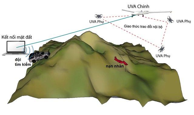 Kịch bản tìm kiếm với mạng các UAV.