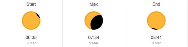 Thời điểm có thể quan sát nhật thực tại Thành phố Hồ Chí Minh, hiện tượng sẽ kéo dài 2h6p.