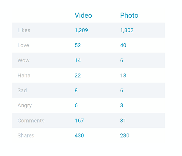 Người dùng có xu hướng sử dụng biểu tượng cảm xúc nhiều hơn trên các nội dung video.