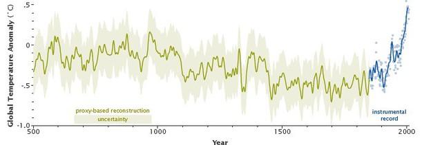 Tái hiện về sự thay đổi nhiệt độ của NASA. Cột dọc: Nhiệt độ toàn cầu - Chiều ngang: Năm.