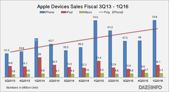 Doanh số thiết bị của Apple theo quý.