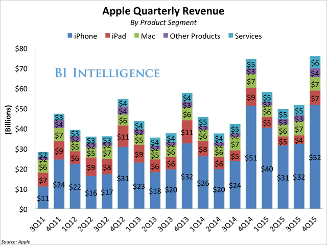 Doanh thu theo quý của từng sản phẩm Apple.