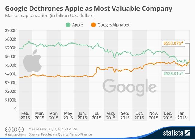 Google đang trên đà thắng thế Apple