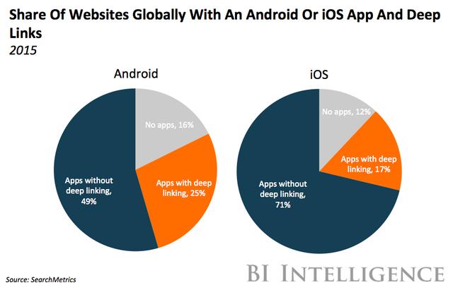 Tỷ lệ các website sử dụng deep link cho ứng dụng Android hoặc iOS trên toàn cầu năm 2015 (Phần màu xanh: không dùng deep link, Phần màu cam: có dùng deep link)