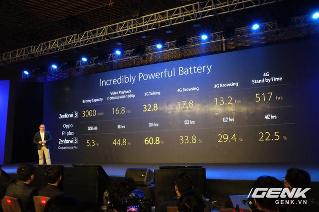 Hiệu năng viên pin của ZenFone 3 tốt hơn Oppo F1 plus?