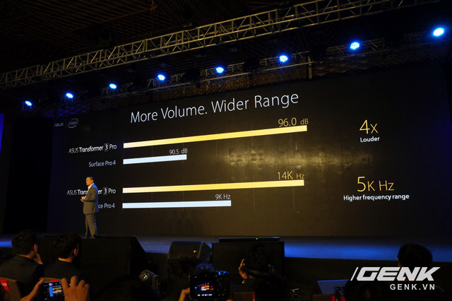 Âm thanh trên Transformer 3 Pro lớn hơn Surface Pro 4?
