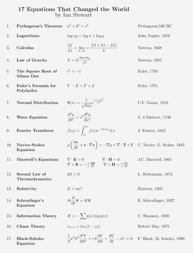 17 phương trình thay đổi thế giới được tổng hợp bởi Ian Stewart