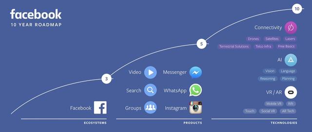 Kế hoạch 10 năm tới của Facebook, hãy chú ý tới Video và Search