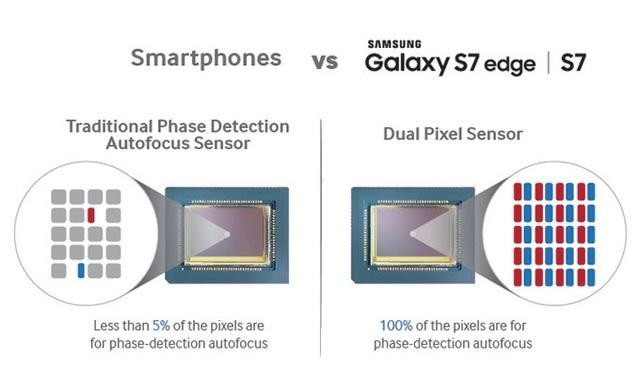 Công nghệ Dual Pixel trên Galaxy S7/S7 Edge.
