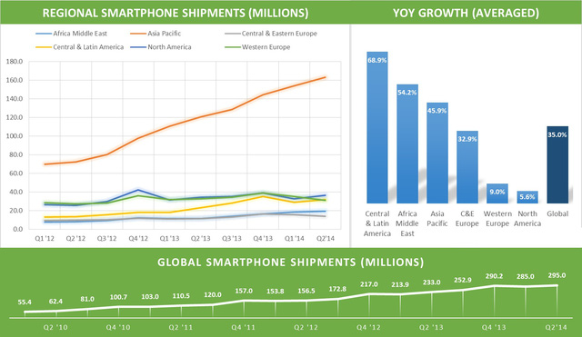 Tốc độ tăng trưởng của thị trường smartphone trong 5 năm trở lại đây - Số liệu: Android Authority.