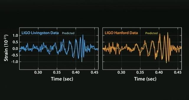 Dữ liệu được LIGO công bố trong cuộc họp báo