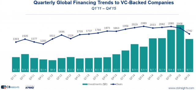 Xu hướng đầu tư cho các startup toàn cầu theo quý các năm 2011-2015 (Cột: tổng vốn đầu tư - tỷ USD; Đường: số thương vụ)