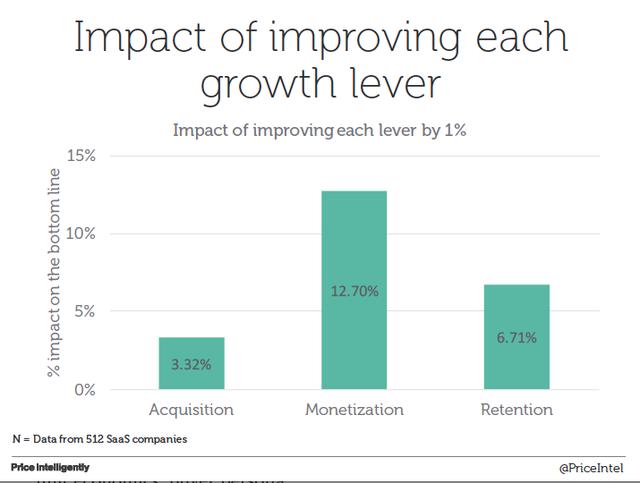 Mức ảnh hưởng của việc tăng thời lượng dành cho các hoạt động khác nhau trong tăng trưởng lên 1% (Từ trái sang: Thu hút khách hàng mới; Sinh lời từ sản phẩm - monetization; Giữ chân khách hàng cũ)