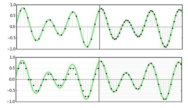 Tăng sample rate (trên) sẽ cho nhiều hơn số mẫu mỗi giây, trong khi bit-depth lớn hơn (dưới) sẽ đem tới nhiều giá trị có thể hơn để lấy mẫu.