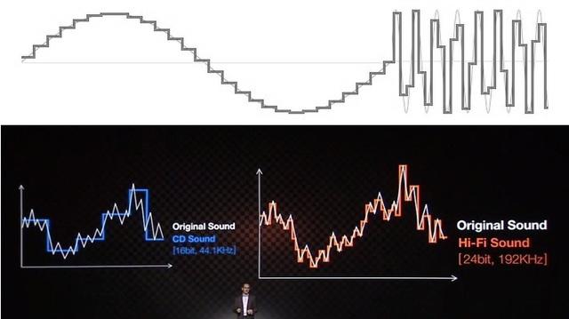 Tuy rằng nó rất dễ tiếp cận với đại chúng, những bậc thang này lại là một ngộ nhận rất lớn và sai hoàn toàn so với cách mà âm thanh số hoạt động.