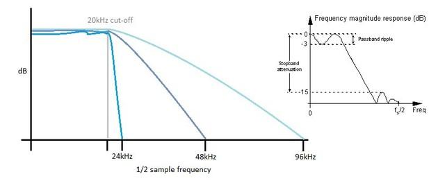 """Bộ lọc càng dốc thì sẽ càng có nhiều gợn sóng ở dải thông bộ lọc. Tăng sample rate sẽ cho phép sử dụng những bộ lọc """"chậm hơn"""", giúp đảm bảo một đáp tần phẳng trong dải thông nghe được."""