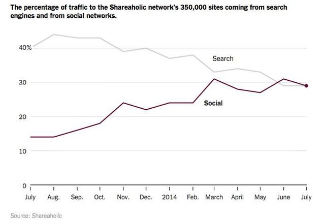So sánh tỷ lệ thu hút lượt xem vào website giữa các mạng xã hội và công cụ tìm kiếm (Theo Shareaholic.com)