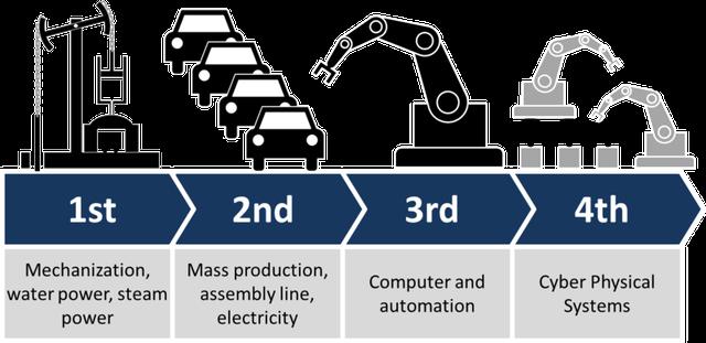 4 cuộc cách mạng công nghiệp trong lịch sử: (1) Cơ khí hóa với máy chạy bằng thủy lực và hơi nước. (2) Động cơ điện và dây chuyền sản xuất hàng loạt. (3) Kỷ nguyên máy tính và tự động hóa. (4) Các hệ thống liên kết thế giới thực và ảo.