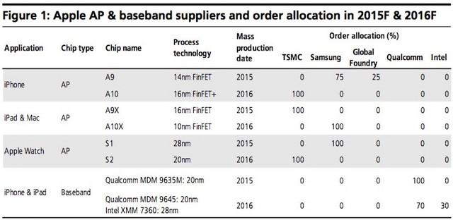 Tỷ lệ % chip cung ứng cho những sản phẩm của Apple từ các nhà sản xuất chip chính hiện nay