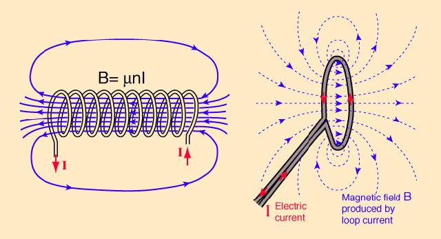 Nguyên lý của sạc không dây : từ trường thay đổi trên cuộn dây làm phát sinh ra dòng điện trên cuộn dây khác.