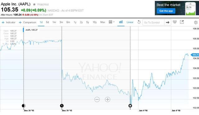 Cổ phiếu Apple sụt giảm, nhưng đã quay đầu tăng giá trở lại.