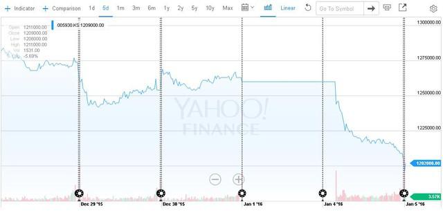 Samsung bị ảnh hưởng tại thị trường chứng khóa Hàn Quốc.