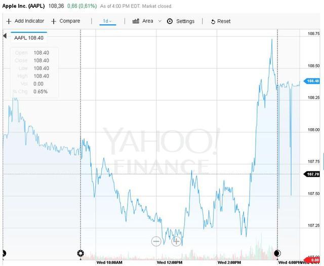 Và Giá cổ phiếu Apple sau khi ra mắt iPhone 7.