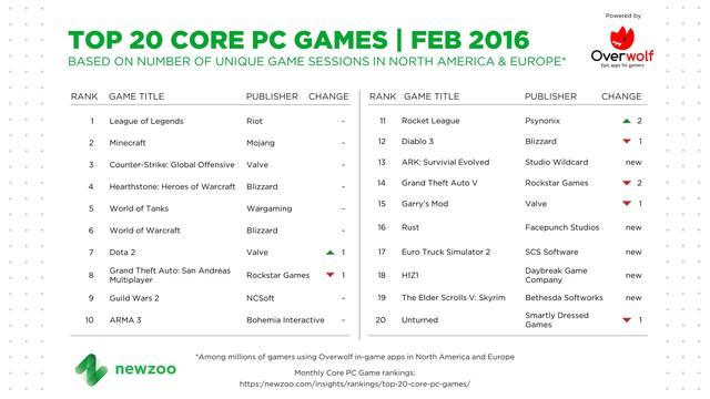 Top 20 game PC phổ biến nhất Âu - Mỹ trong tháng 2/2016, theo dữ liệu của Newzoo kết hợp Overwolf