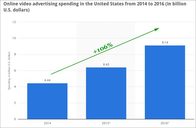Thống kê mức chi dành cho quảng cáo video tại Mỹ 2014-2016 (Đơn vị: tỷ USD)
