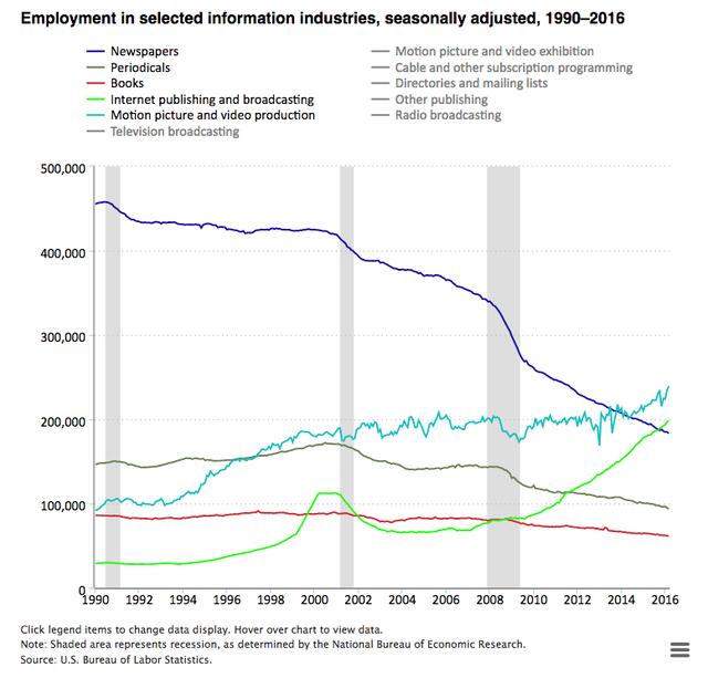 Biểu đồ phân bố nhân lực ngành xuất bản tin tức (Đường màu xanh dương: Báo giấy; xanh lá cây: Truyền thông online và truyền hình)