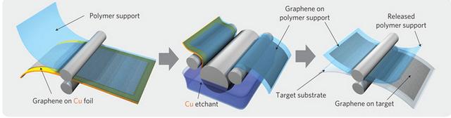 Đề xuất quy trình sản xuất graphene quy mô công nghiệp bằng các con lăn.