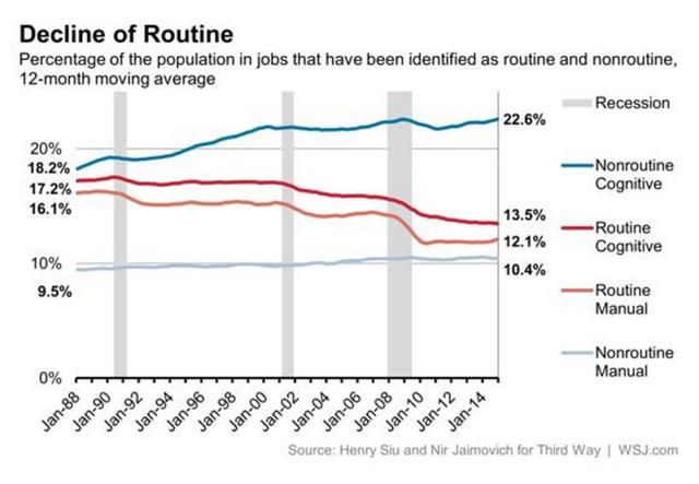 Biểu đồ xu hướng việc làm (phân làm 4 nhóm nghề) 4 thập kỷ vừa qua